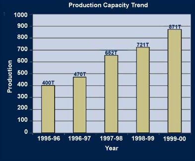 Production Capacity Trend
